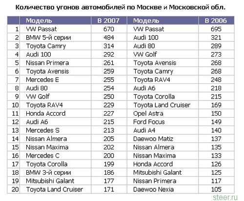 ждет статистика угонов автомобилей в екатеринбурге в 2017 году по моделям собрали космический