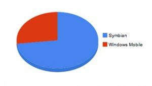 В России лидируют по продажам смартфоны на базе Symbian