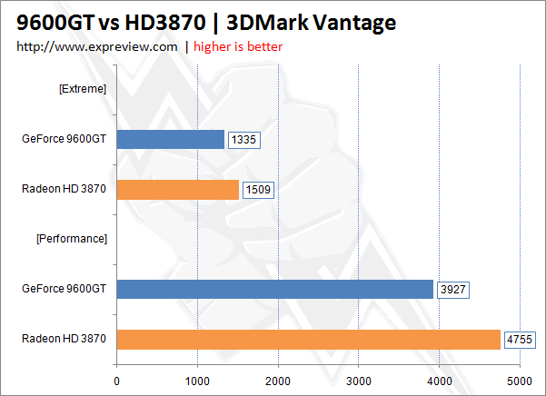 we dont know if that is still true with the g9x series and the 9600gt is around the same as the 3870 without aa