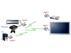 Wi-Fi для телевизоров разработают до конца года
