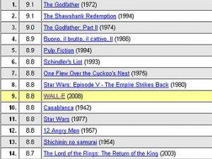 """""""ВАЛЛ-И"""" вошел в TOP-10 лучших фильмов рейтинга IMDB"""