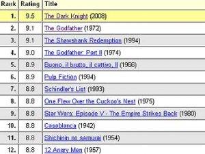 """""""Темный рыцарь"""" занял первое место рейтинга imdb.com"""