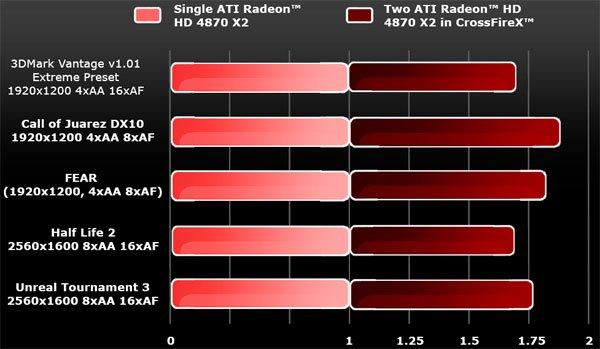 Ati radeon hd 4870 pci-e 20 x16 2gb gddr5, 2x dual link dvi, s-video