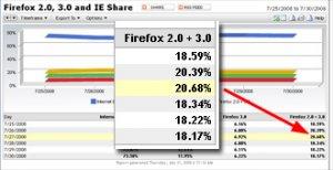 Доля браузера Firefox выросла до 20%, доля IE оказалась ниже 70%