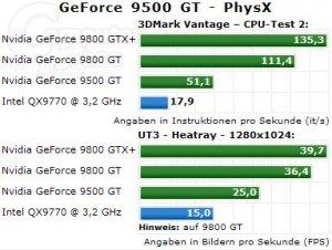 """Кто лучше """"ускоряет физику"""", GeForce 9500 GT или Core 2 Extreme QX9770?"""
