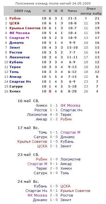 Таблицы чемпионатов россии по футболу