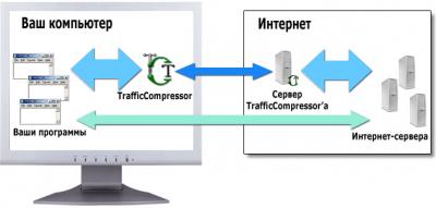 TrafficCompressor 2.0.409