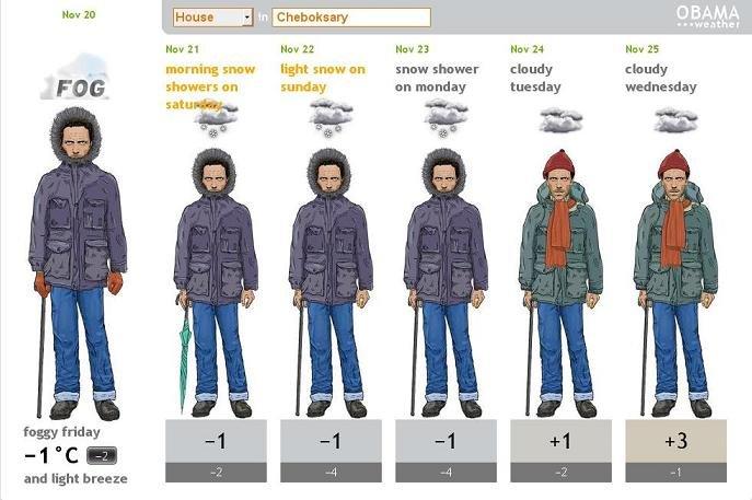 Прогноз погоды в тольятти от гисметео