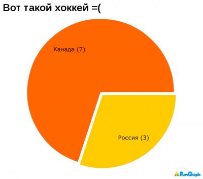 Смешная статистика (2 часть)