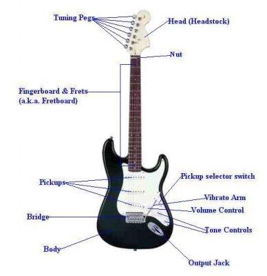 История создания электрогитары
