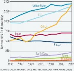Мировая статистика научно-технического развития: Китай рвется вперед, Россия сдает позиции