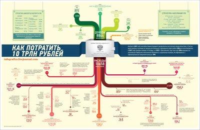 Федеральный бюджет РФ на 2011 год