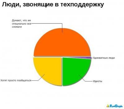 Статистика в картинках [Часть 2]