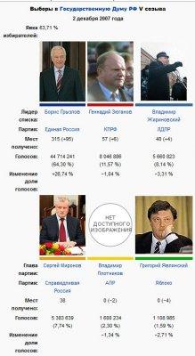 Для сравнения - результаты голосования на прошлых выборах в Гос Думу РФ