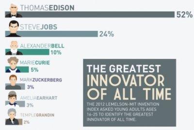 Величайшие новаторы всех времен: Эдисон, Джобс и Цукерберг