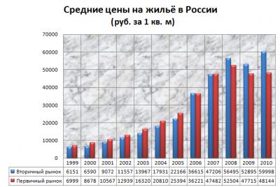 Смертельная битва Путина за доступное жильё