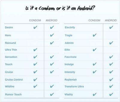 Что общего у Android-смартфонов и презервативов