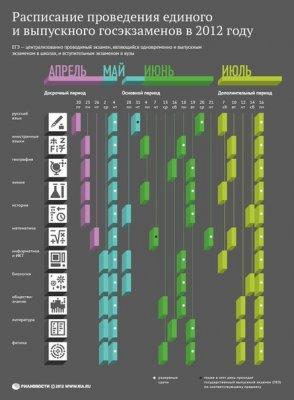 Расписание проведения ЕГЭ и выпускного госэкзамена