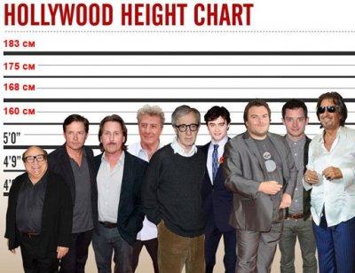 Инфографика: голливудские мачо по росту