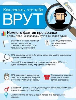 Инфографика: как понять, что тебе врут