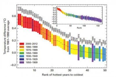 Климатологи записали 2012 год в «горячую девятку»