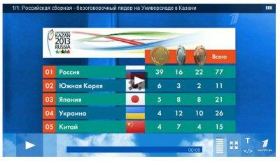 Российская сборная - безоговорочный лидер на Универсиаде в Казани