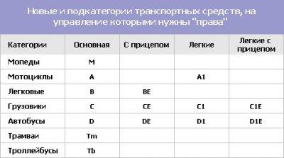 В России вводят несколько новых категорий водительских удостоверений