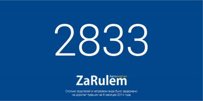 С начала года на дорогах Чувашии задержали 2833 пьяных водителя