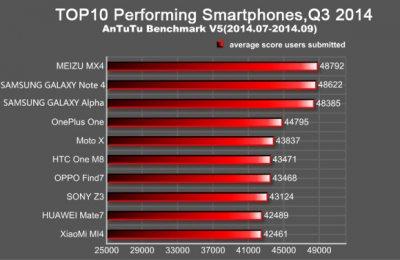 Назван самый мощный смартфон III квартала 2014 года