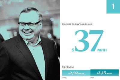 25 самых дорогих топ-менеджеров России и Игорь Сечин: рейтинг Forbes