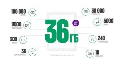 «МегаФон» дарит пользователям планшета 36 ГБ трафика при подключении опции «Интернет Планшет S»