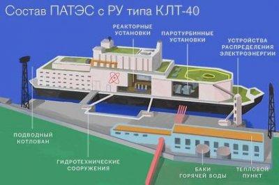 Первая российская ПАТЭС готовится к загрузке ядерного топлива