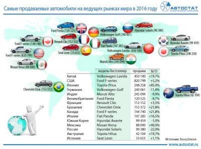 Самые продаваемые автомобили на ведущих рынках мира в 2016 году