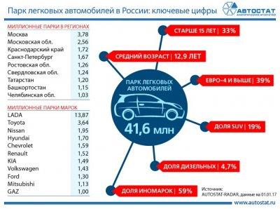 Ключевые показатели парка легковых автомобилей в России