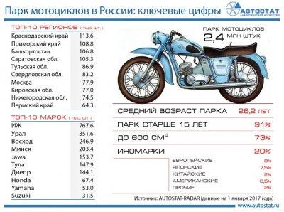 Ключевые показатели парка мотоциклов в России