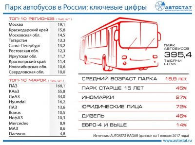 Ключевые показатели парка автобусов в России