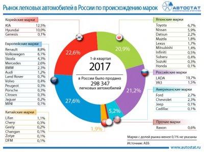 Сегментация российского рынка по происхождению марок