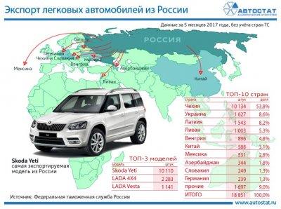 Крупнейшие направления экспорта автомобилей из России