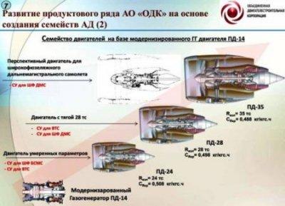 Самый мощный российский авиадвигатель ПД-35 создадут за 6 лет