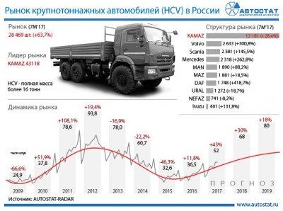 Рынок крупнотоннажных автомобилей в РФ: итоги и прогнозы