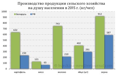 Лукашенко: Мы не можем пойти российским вариантом