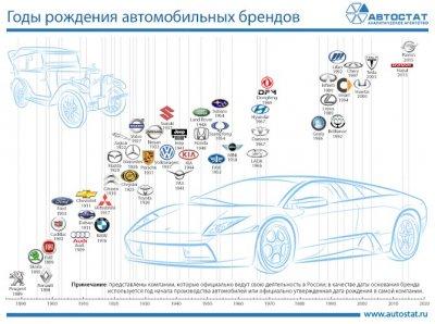 Годы рождения автомобильных брендов, представленных в России