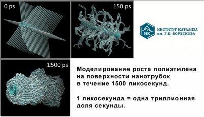 Новые российские исследования в области синтеза полимерных композитных материалов